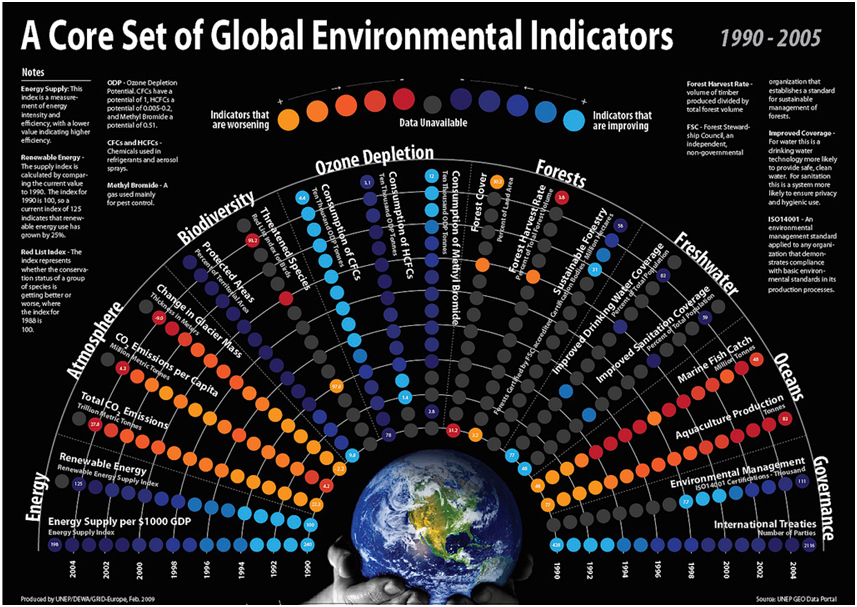 A Core Set of Environmental Indicators